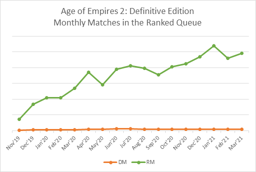 Monthly Matches in Ranked Queue
